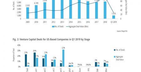 US Venture Capital