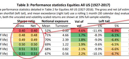 Volatility Targeting