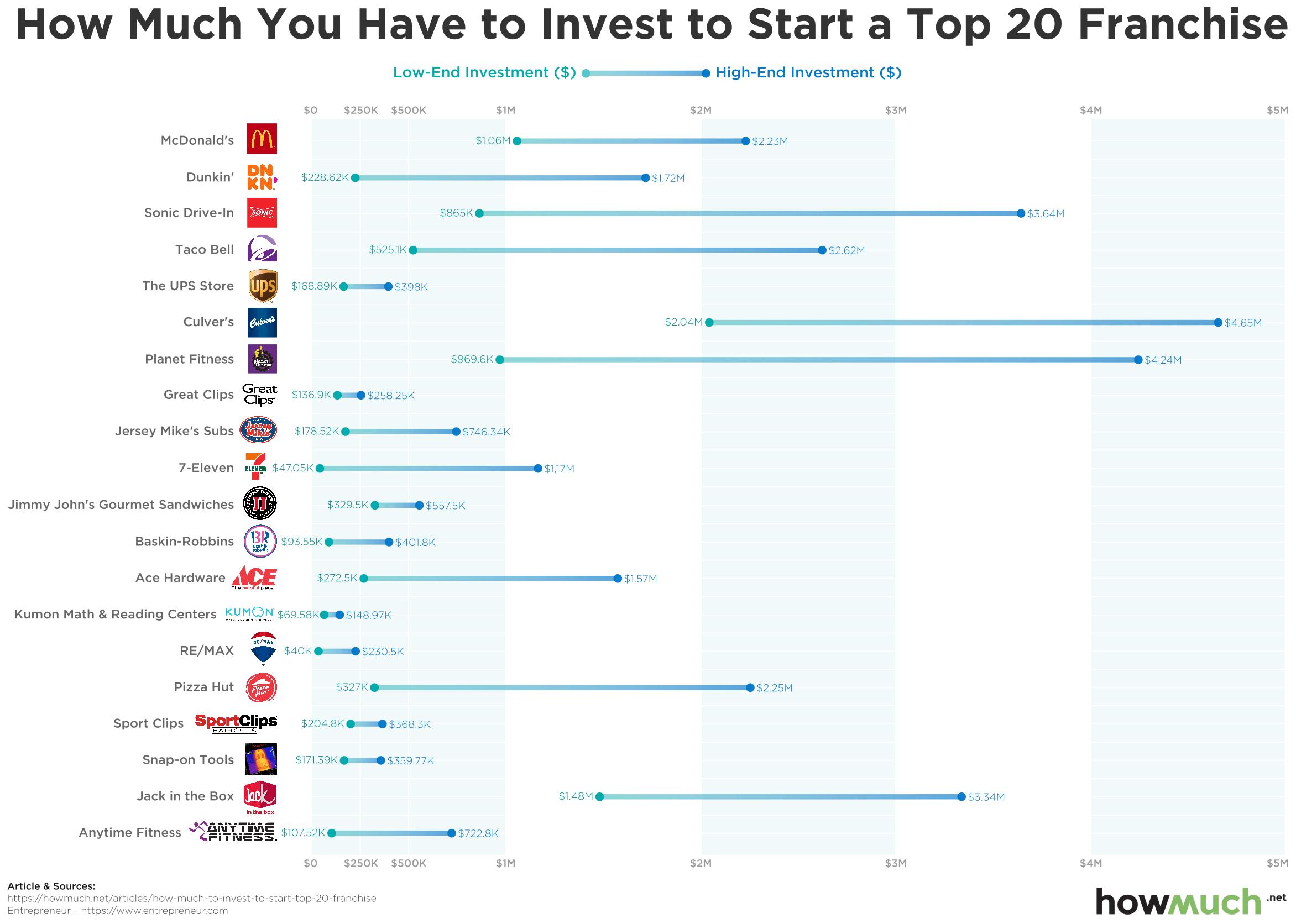 Top 20 Franchises