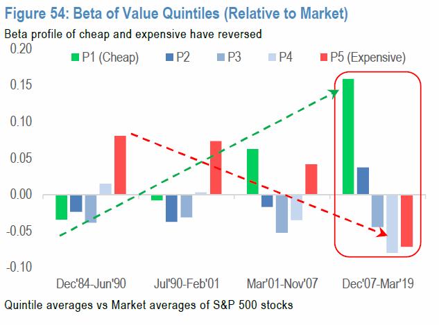 Beta of Value Quintiles