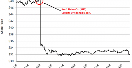 Blue-Chip Dividend Stocks