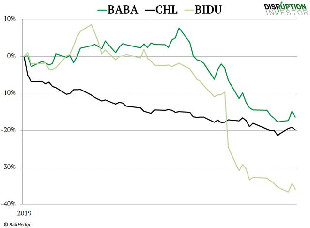 Chip Stocks