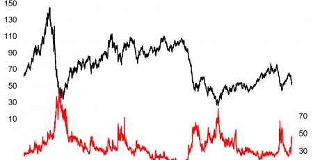 Crude Oil Volatility
