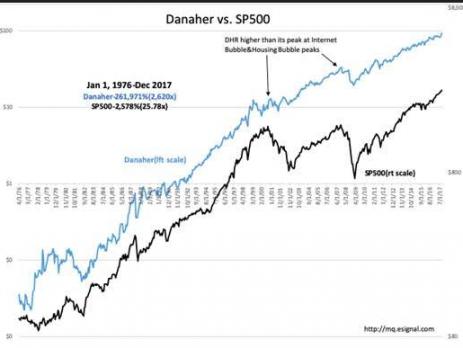 FANG, S&P 500, Danaher