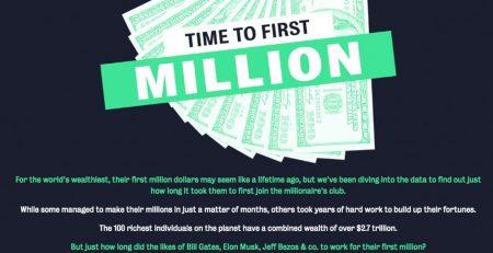 First $1 Million F