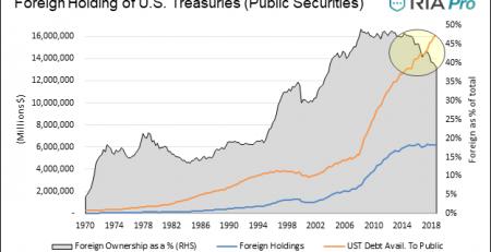 Foreign Bond Holders