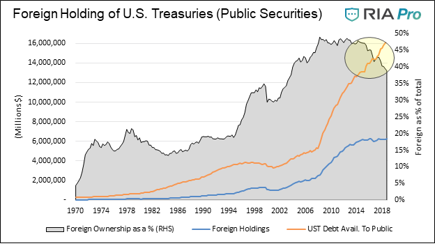 Foreign Bond Holders