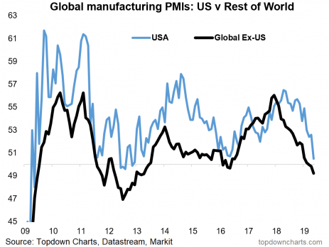 Global PMIs