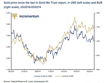 Gold We Trust