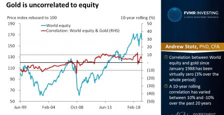 Gold is uncorrelated to equity