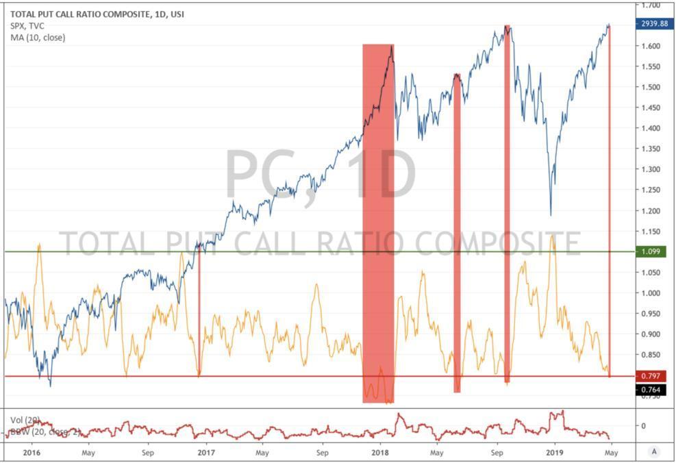 Major Buy Signal