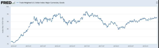 Market Trading Inflation Expectations