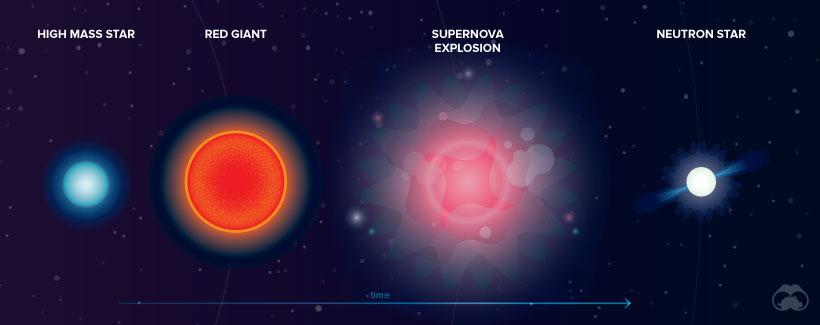 Origin Of Elements