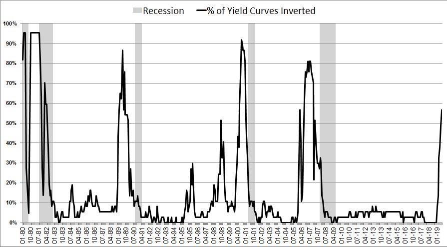 Recession Economy