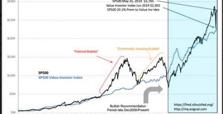 S&P Intrinsic Value Index