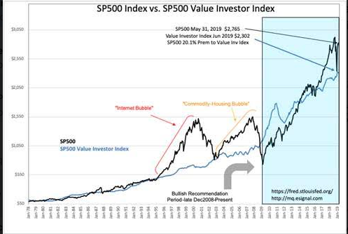 S&P Intrinsic Value Index