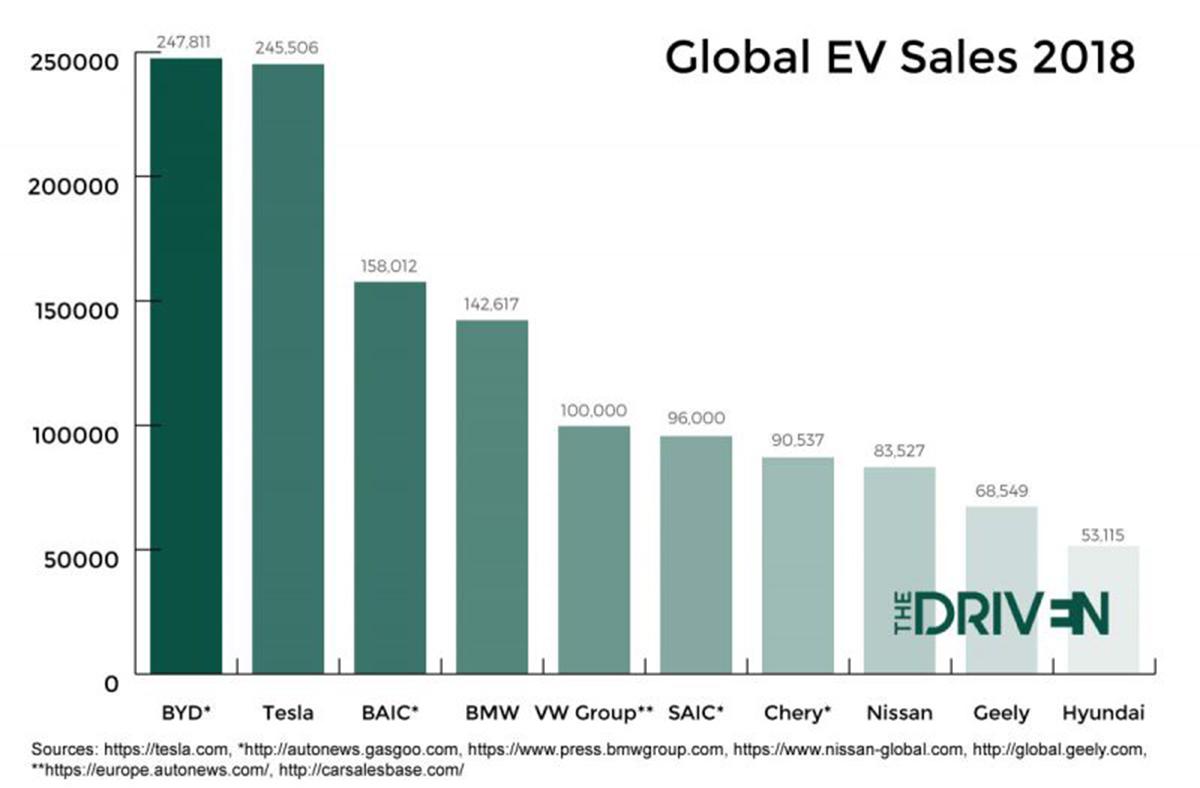 U.S. Electric Vehicle Sales