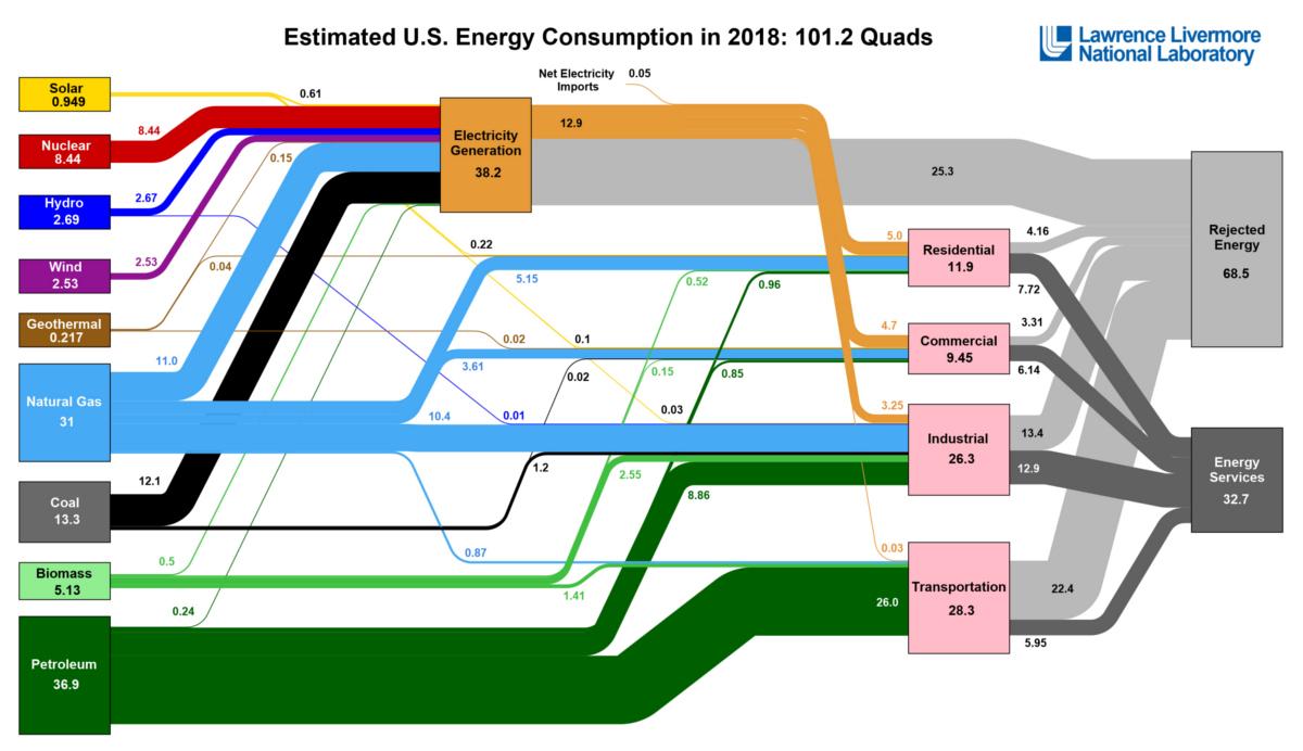 U.S. Energy Use