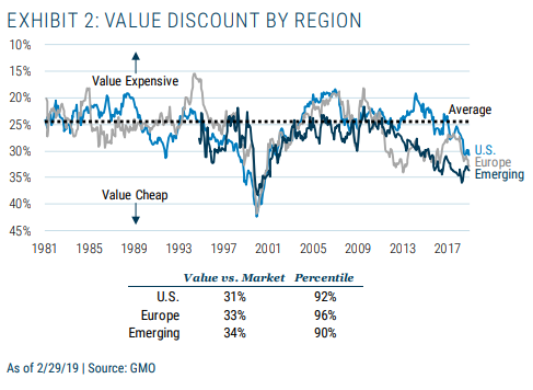 Value Discount by Region