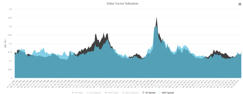 Value Factor Valuations
