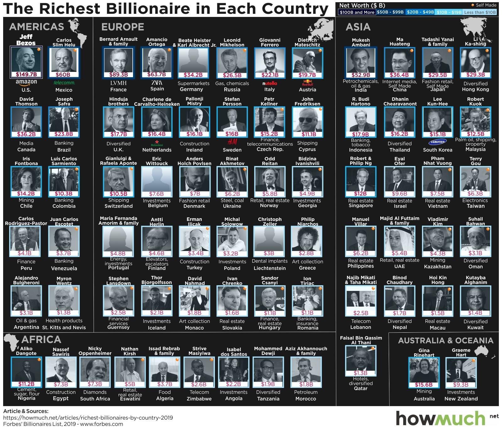 Wealthiest Billionaires