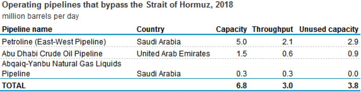 Oil Crisis, Saudi Arabia