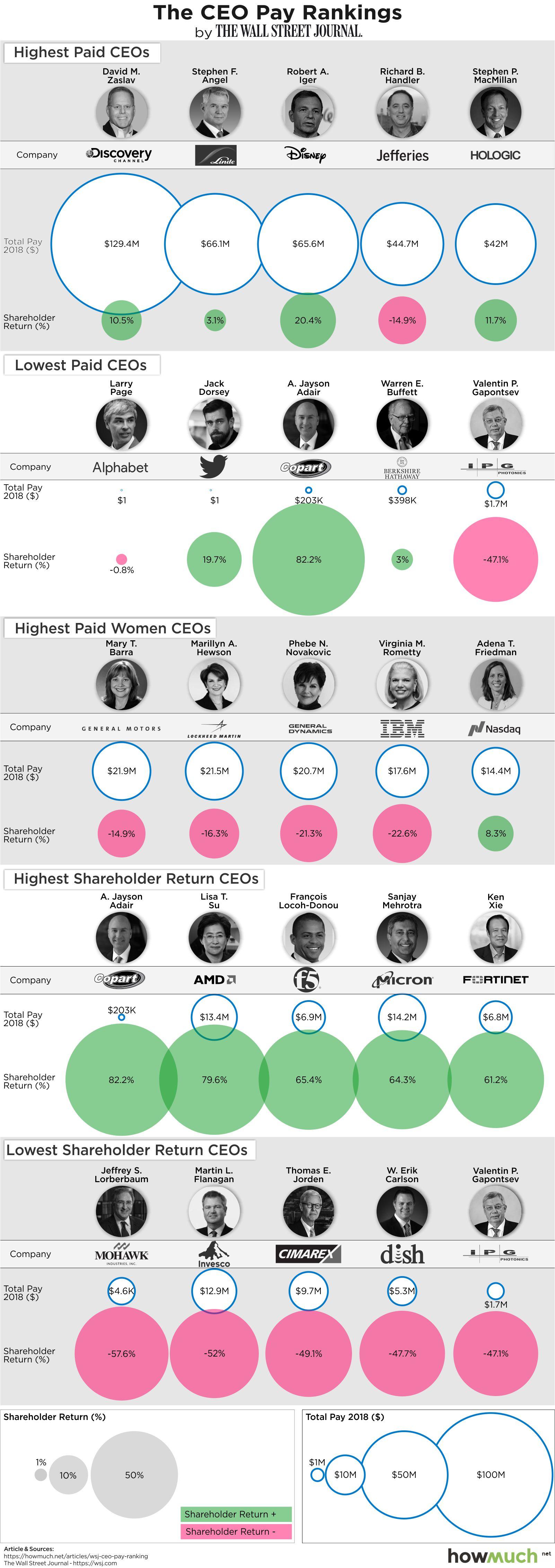 CEO Pay ranking