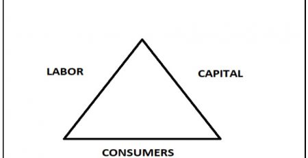 Economic Triangle