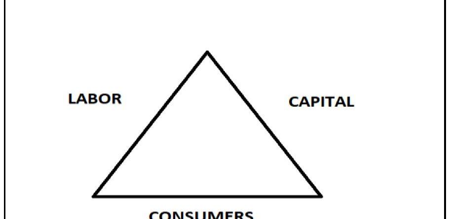 Economic Triangle