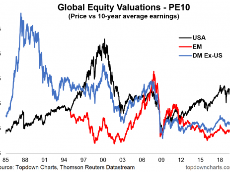 Global Equity PE10