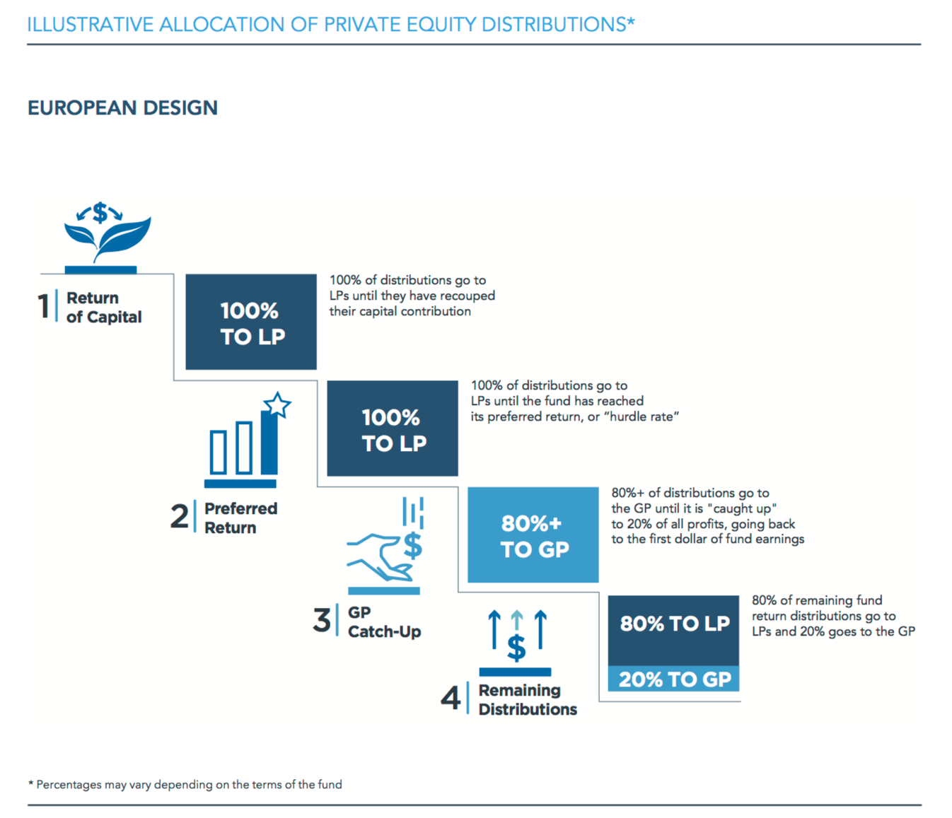 Private Equity Waterfalls