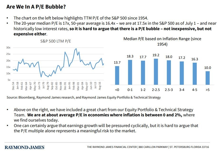 Stock Market In A Bubble