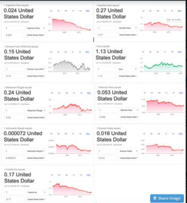 US Dollar vs Global Currencies