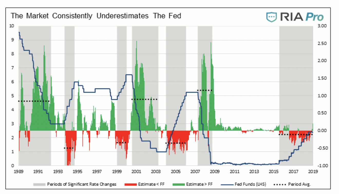 Underestimating the Fed
