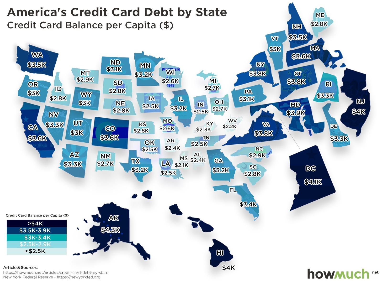 Credit Card Debt Burden