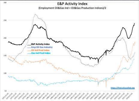 E&P Activity