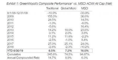 GreenWood Investors