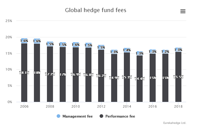 Hedge Fund Fees