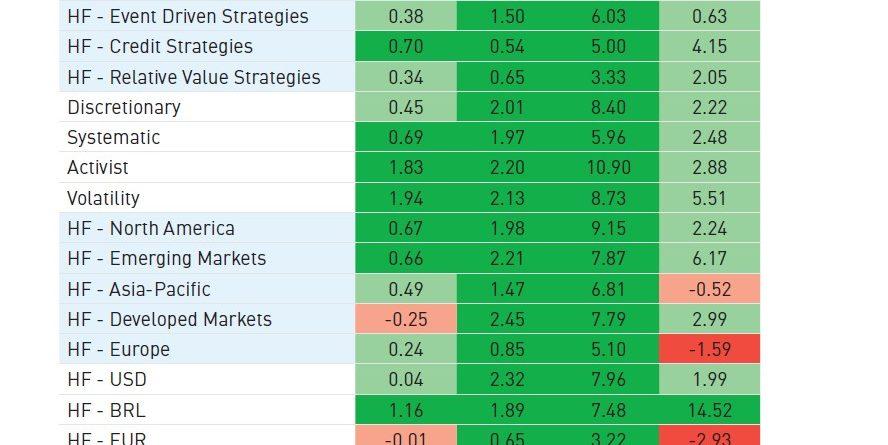 Hedge Fund Performance