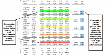 Low Volatility Anomaly