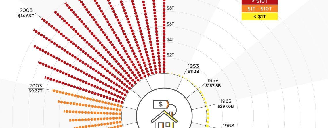 Mortgage Debt