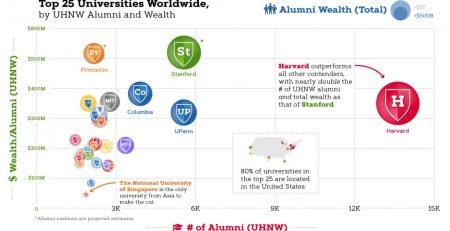 Richest Graduates