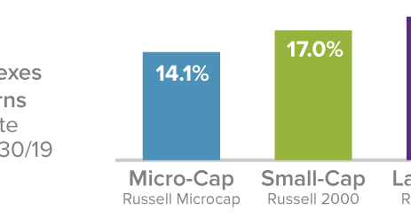 Small-Caps