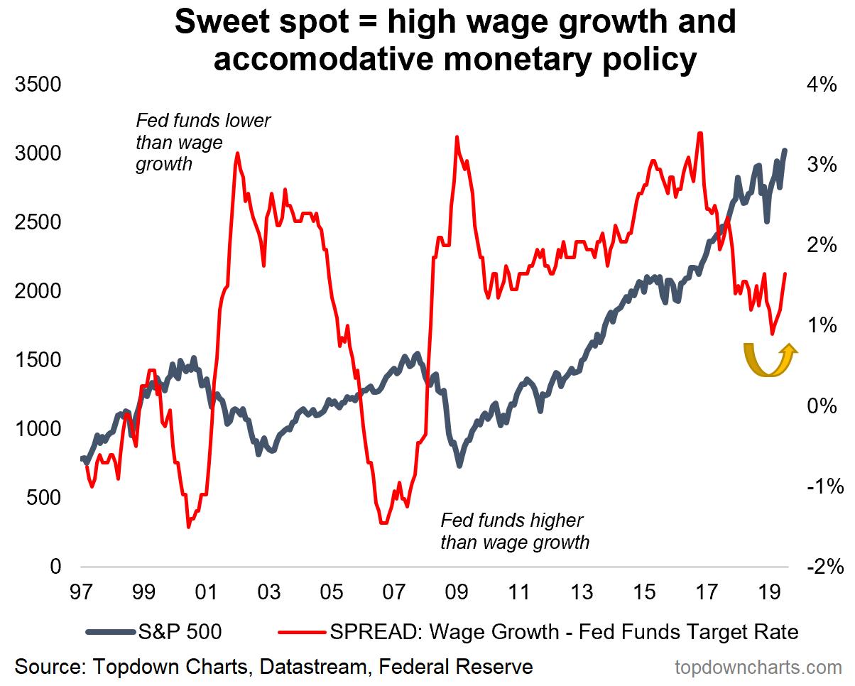 Sweet Spot Indicator