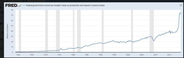 Tariffs and Inflation