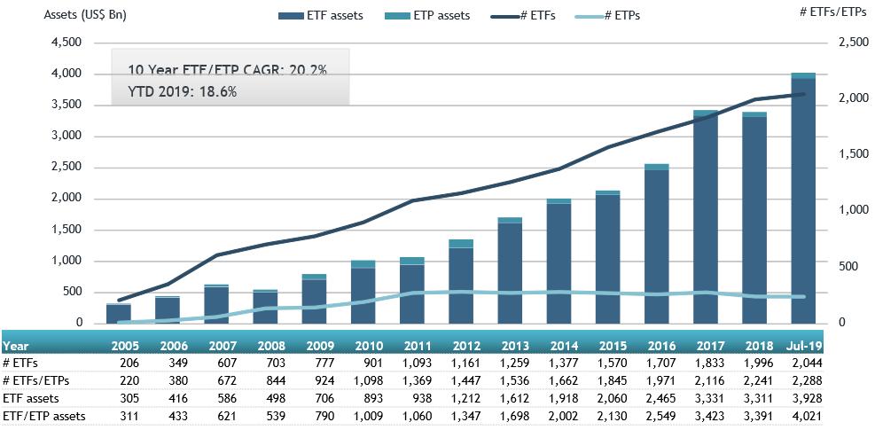 US ETFs And ETPs