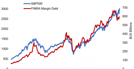 US Margin Debt Trends