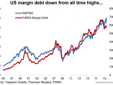 US Margin Debt Trends