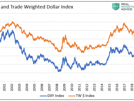 Weaker Dollar Policy