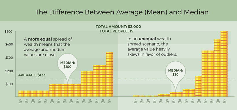 Wealth Per Capita